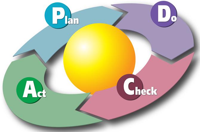 pdca循环的四个过程不是运行